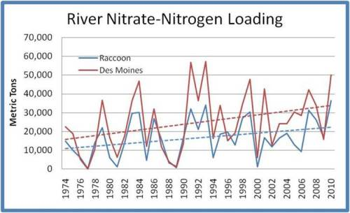 Data from the Des Moines Water Works shows that over 30 years, the raw amount of nitrate in the Raccoon and Des Moines Rivers has been rising.