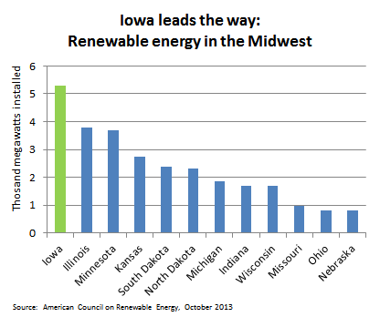 Iowa ranks first in the Midwest in renewable energy installations, according to a recent report.