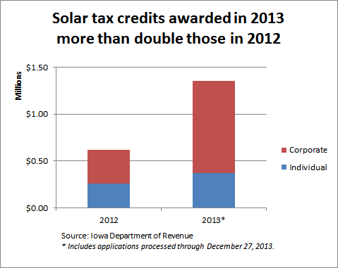 solar taxx credit dollars double